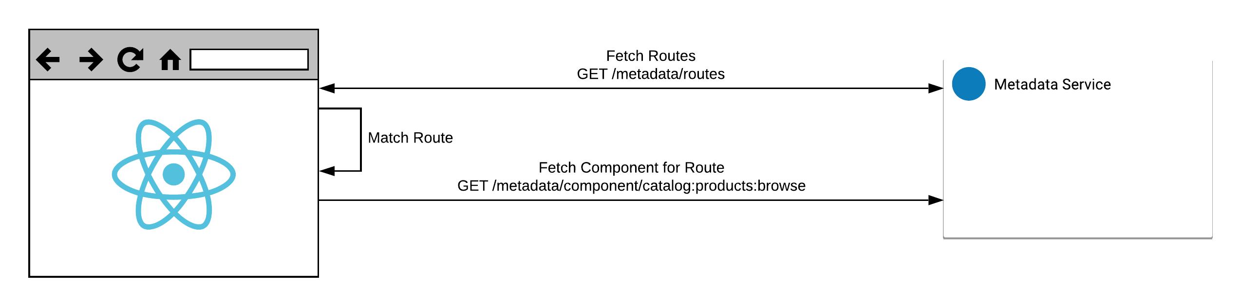 Routes & Components Diagram