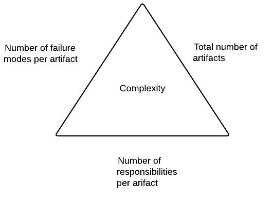 Complexity Triangle