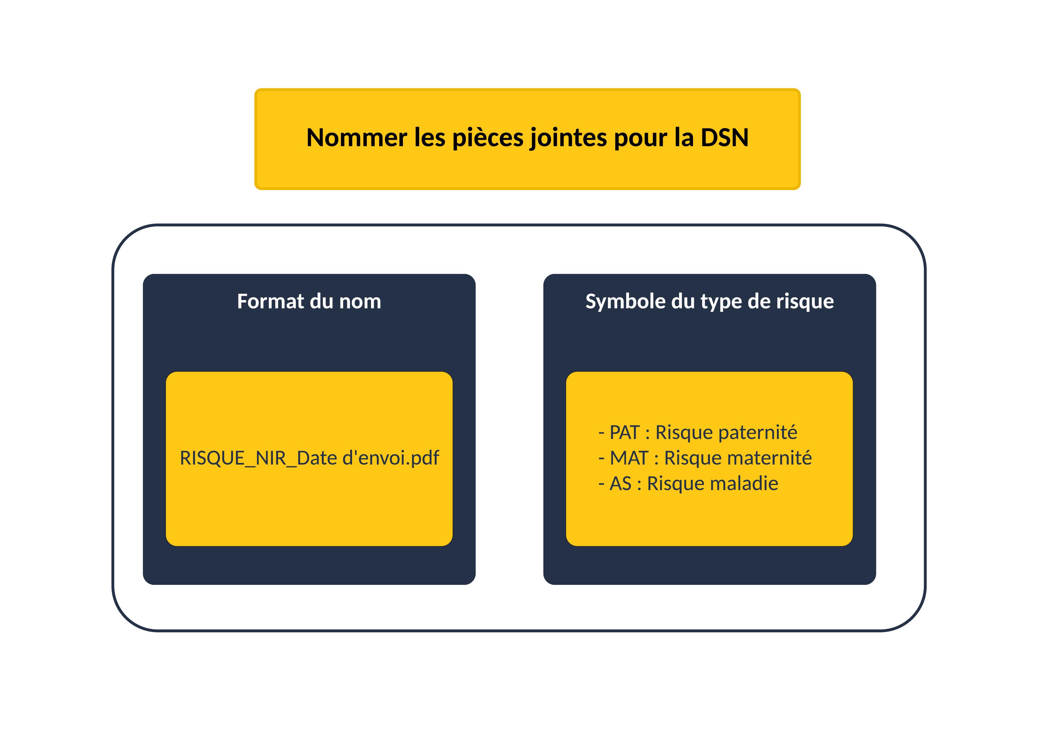 Nommer les pièces jointes pour la DSN