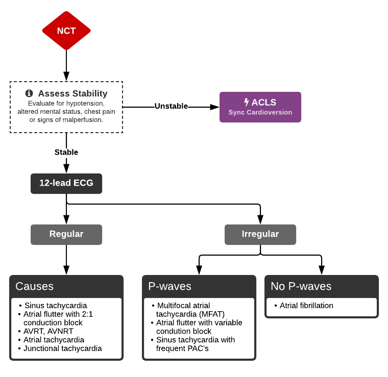 Algorithm for the Evaluation of Narrow-Complex Tachycardia