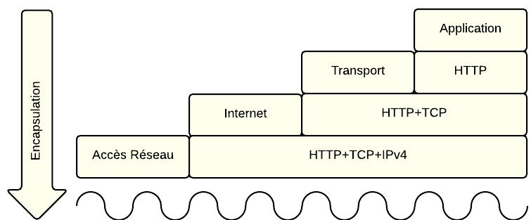 Encapsulation TCP/IP