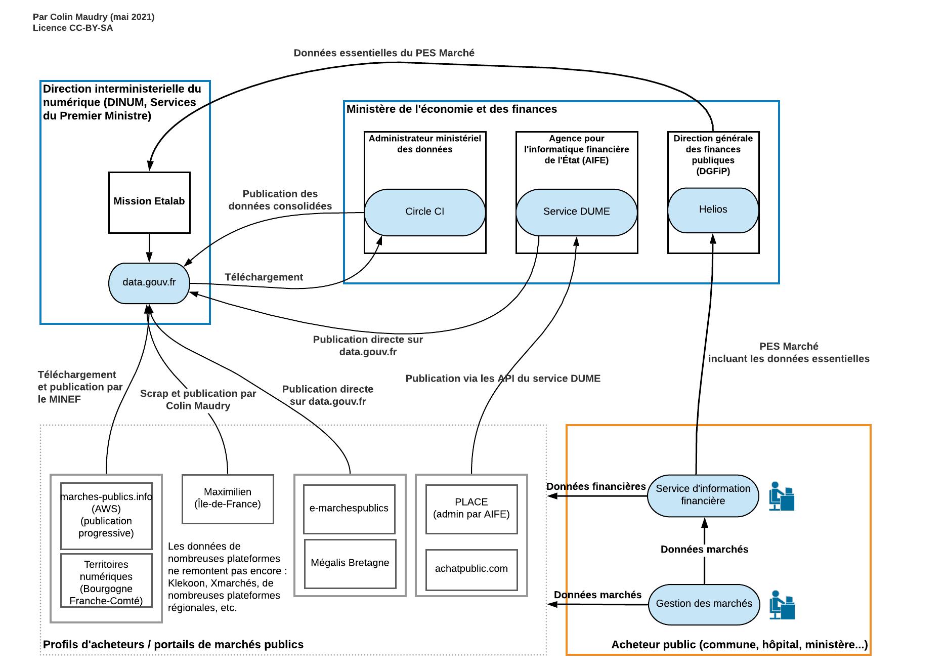 Schéma de remontée des DECP vers data.gouv.fr