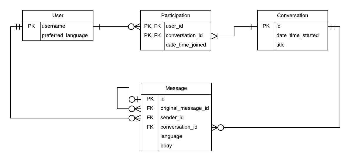 Entity Relationship Diagram showing four entities: User, Conversation, Participation, and Message