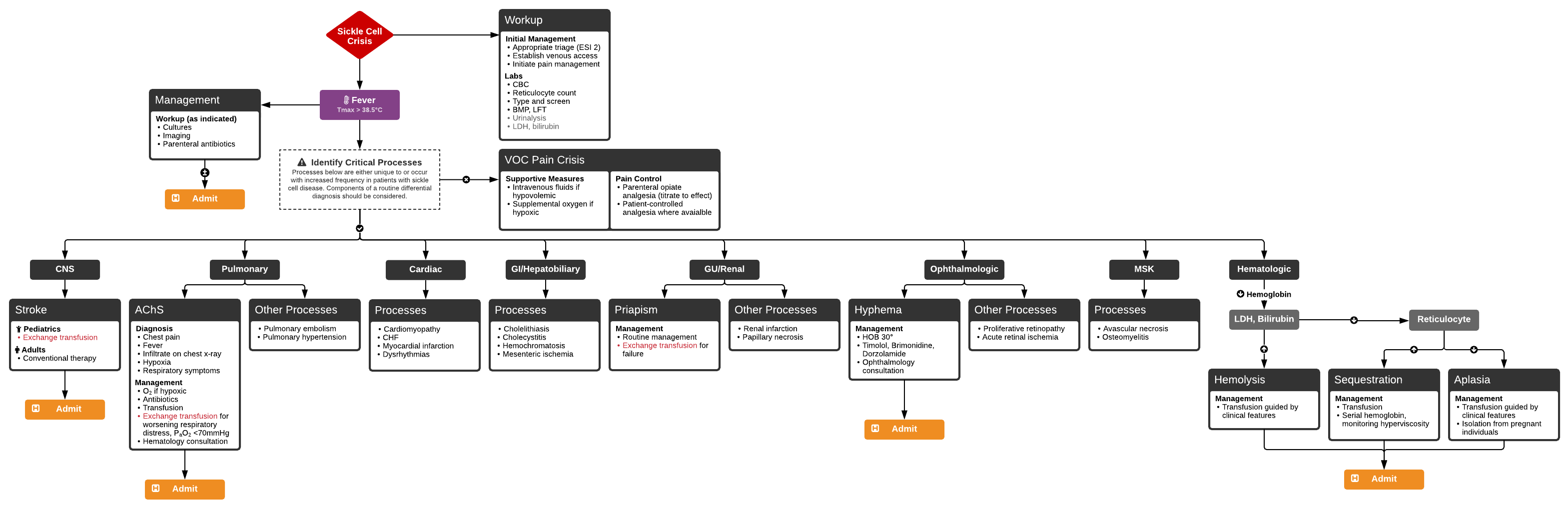 Algorithm for the Management of Sickle Cell Crises