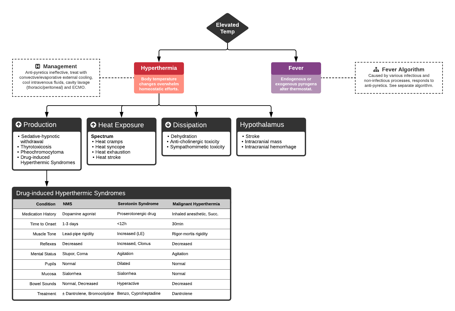 Algorithm for the Evaluation of Hyperthermia