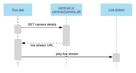 Broadcasting application sequence diagram
