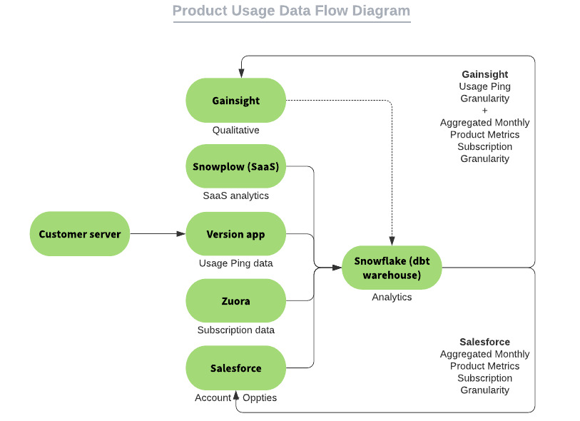 Product Usage Data Flow Diagram