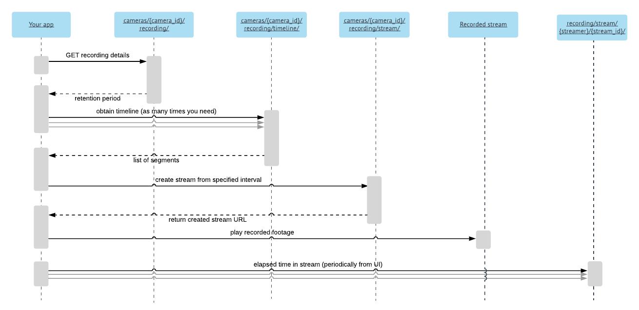 Cloud recording sequence diagram