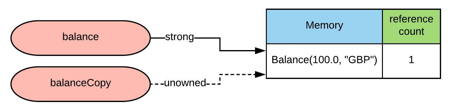 unowned reference diagram