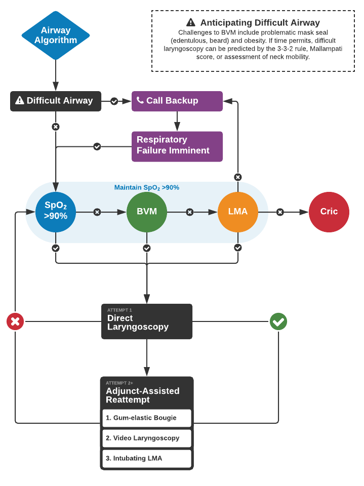 Simplified Airway Management Algorithm