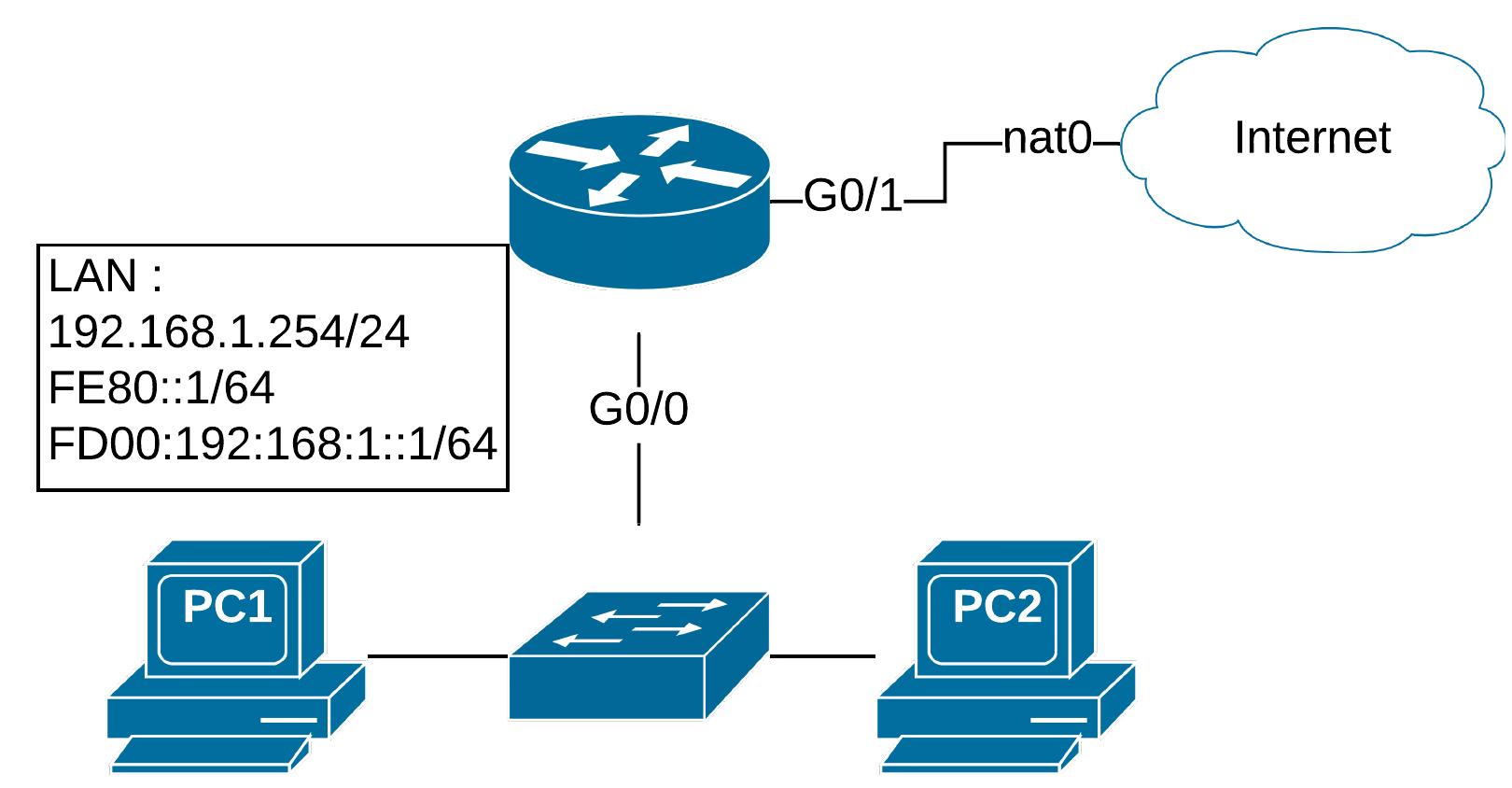 Topologie CCNA Gateway