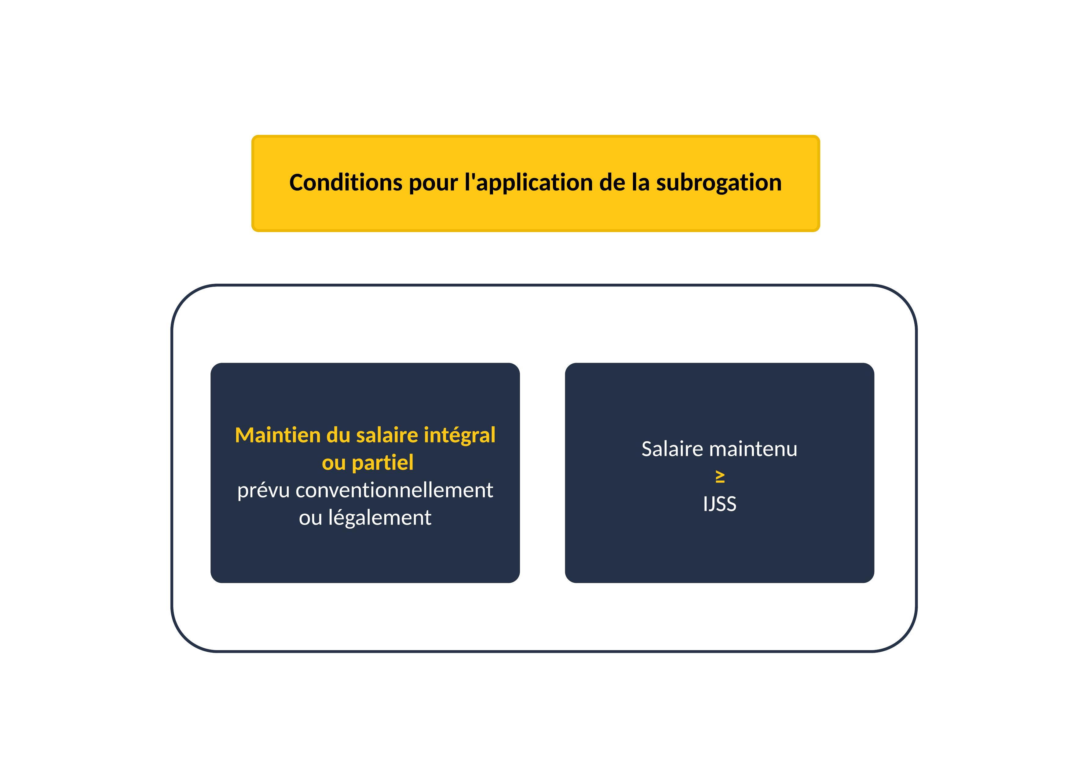 Conditions pour l'application de la subrogation