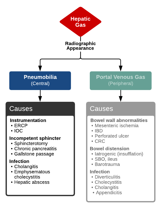 Hepatic Gas: Pneumobilia  vs. Portal Venous Gas